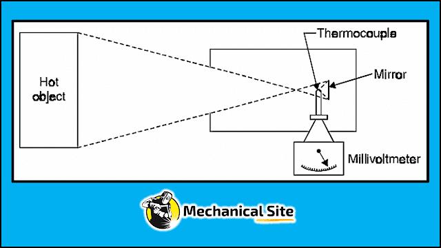 Diagram of radiation pyrometer.