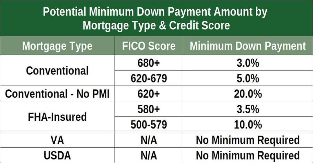 How to Raise Your Credit Score Fast for Kentucky Mortgage Loan Approval for FHA, VA, USDA and KHC Mortgage loans.