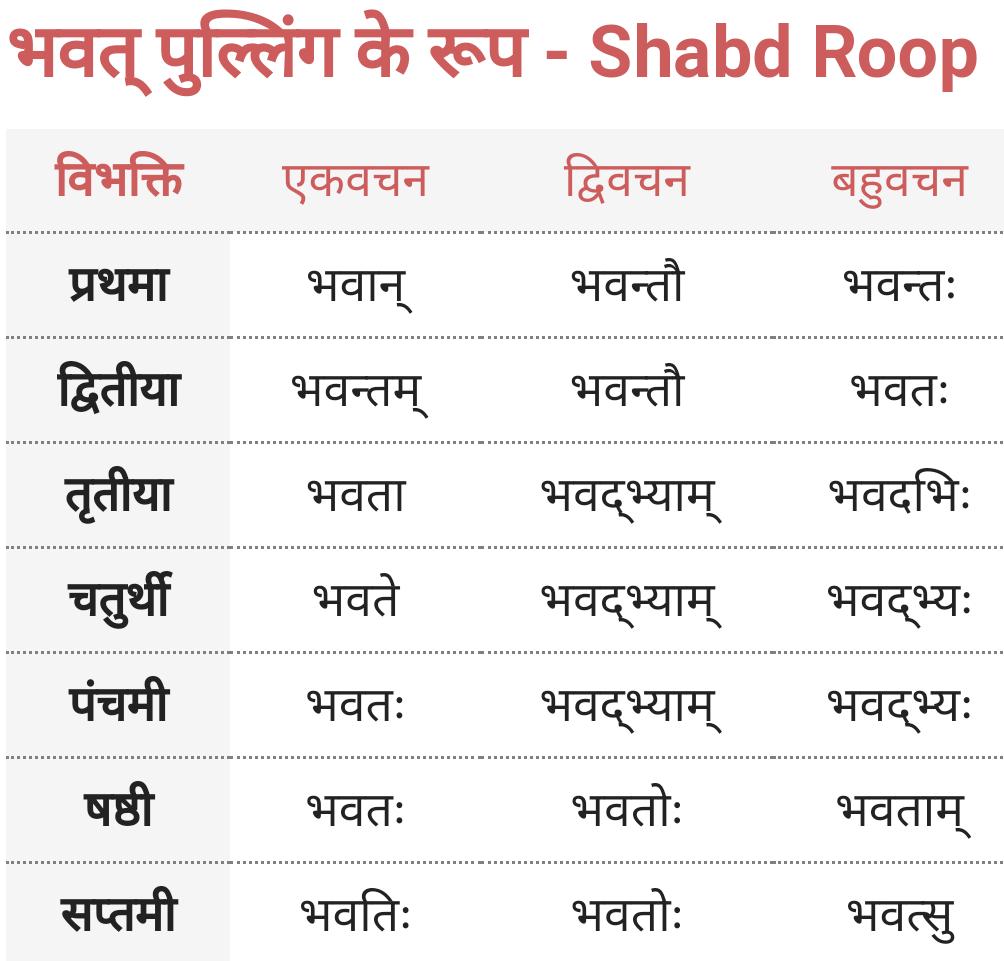 Aap, Bhavat Pulling ke roop - Shabd Roop - Sanskrit