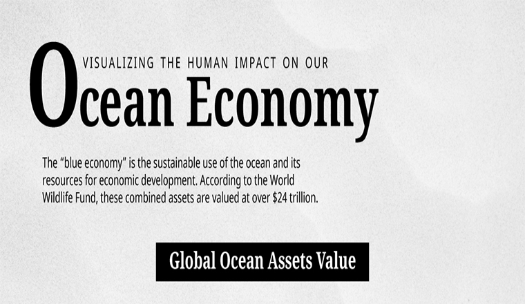 Visualisation of the Ocean Economy Human Impact #infographic