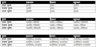 नृत् धातु के रूप, Nrat Dhatu Roop In Sanskrit