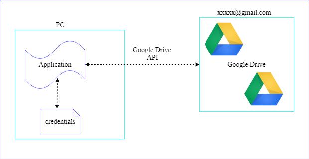 Sanjeewa Blog: Google Drive API (oauth 2 0) Upload Files Java