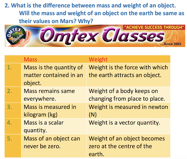What is the difference between mass and weight of an object. Will the mass and weight of an object on the earth be same as their values on Mars? Why?