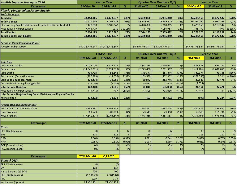 Idx Investor Casa Q1 2020 Pt Capital Financial Indonesia Tbk Analisis Laporan Keuangan
