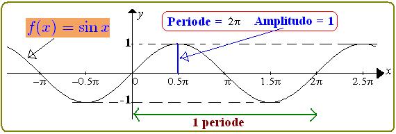 Gambarlah grafik fungsi trigonometri y sin x dan y cos x dalam satu diagram cartesius! Grafik Fungsi Trigonometri Konsep Matematika Koma