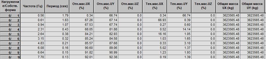 d249fc269957 Для II ветрового района значение предельной частоты равно 1.1 Гц.  Следовательно, нам надо выполнить требование п.11.1.8 (в) - учесть первые 3  формы ...