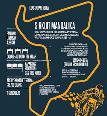 Sirkuit Mandalika Lombok Daya Tampung luas area dan kapasitas penonton