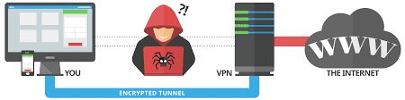 Ensure your privacy by using VPN