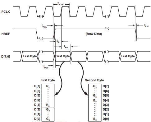 Basys 3 FPGA OV7670 Camera