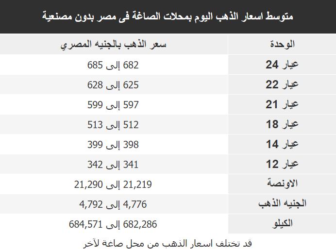 اسعار الذهب اليوم فى مصر Gold السبت 6 اكتوبر 2018