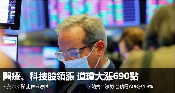 醫療、科技股領漲 道瓊大漲690點