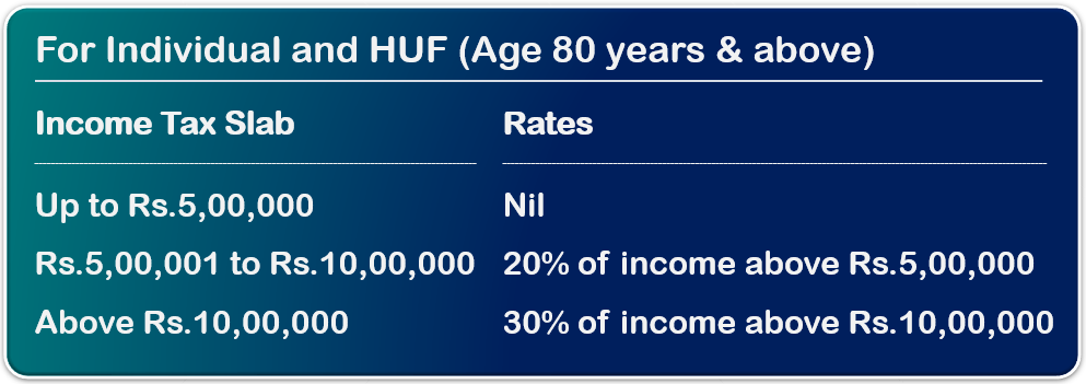 new income tax rate FY 2020-21 AY 2021-22