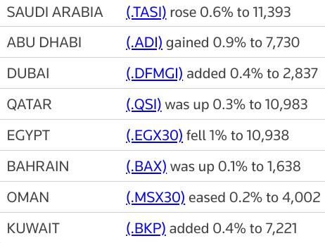 MIDEAST STOCKS Major Gulf markets gain, #AbuDhabi hits record high | Reuters