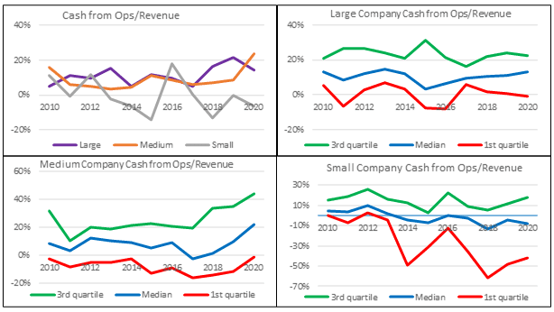 Base rates - Cash flow from Ops/Revenue