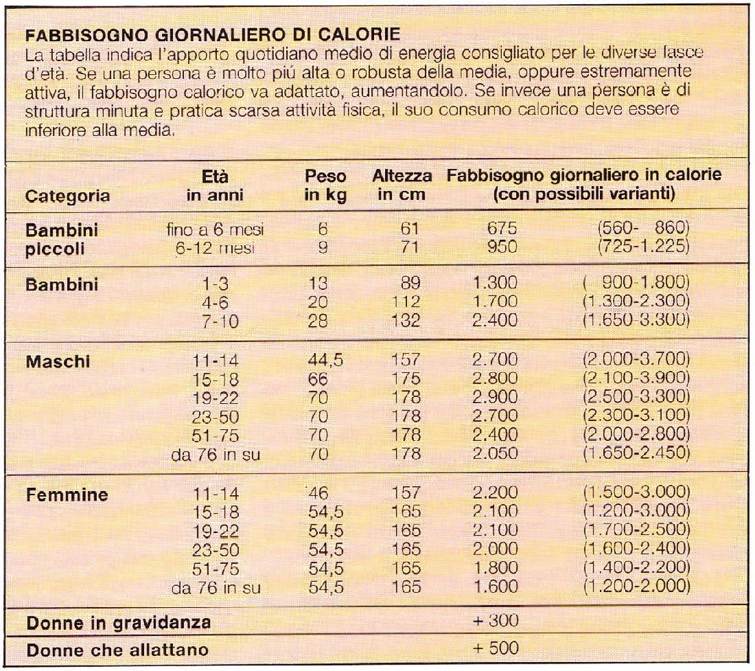 Dieta completa per massa muscolare