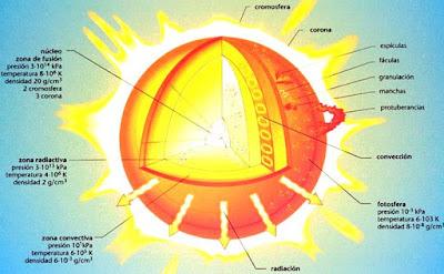 Imagen del sol señalando sus partes para niños