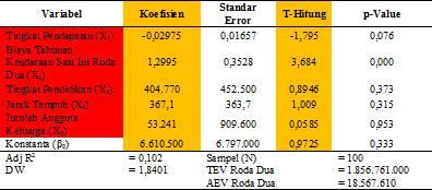 Hasil Estimasi Regresi Linear Berganda terhadap Roda Dua