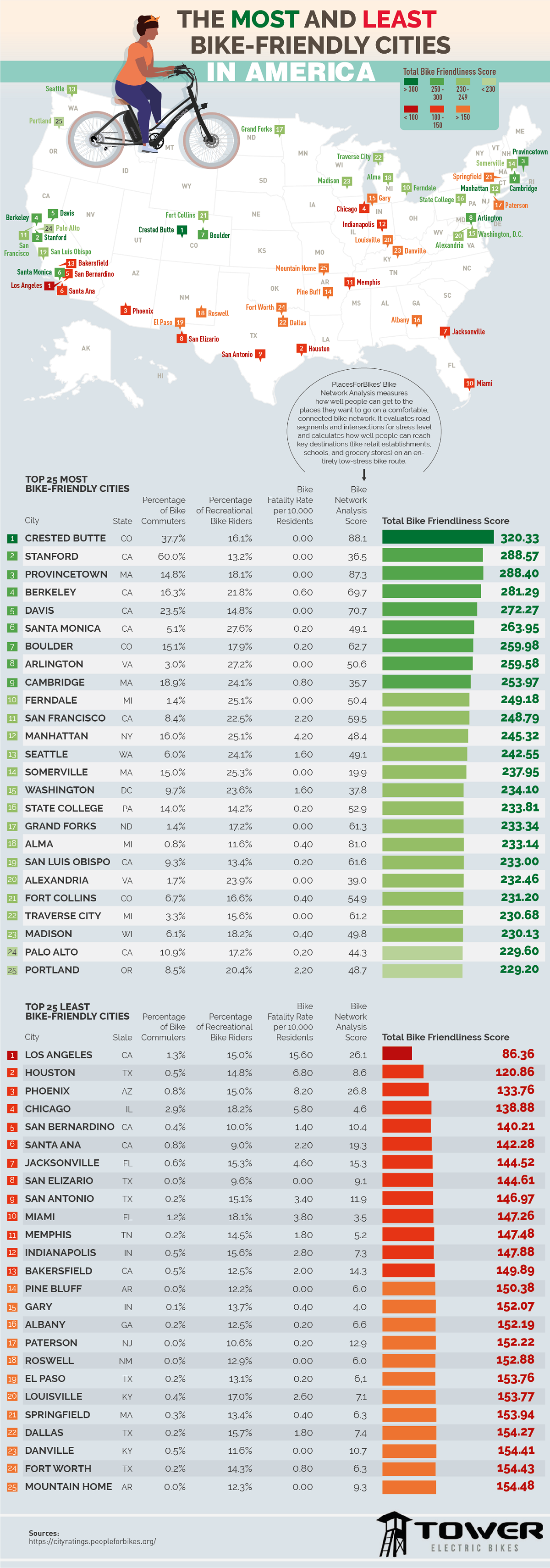 the-most-and-least-bike-friendly-cities-in-america-infographic