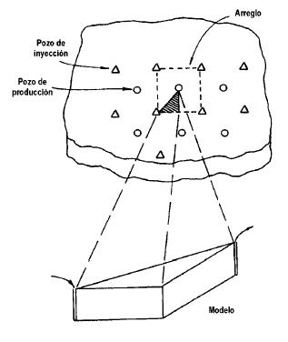 inyección de agua en arreglos o dispersa
