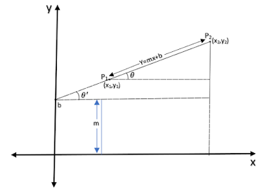 Line Drawing Algorithm