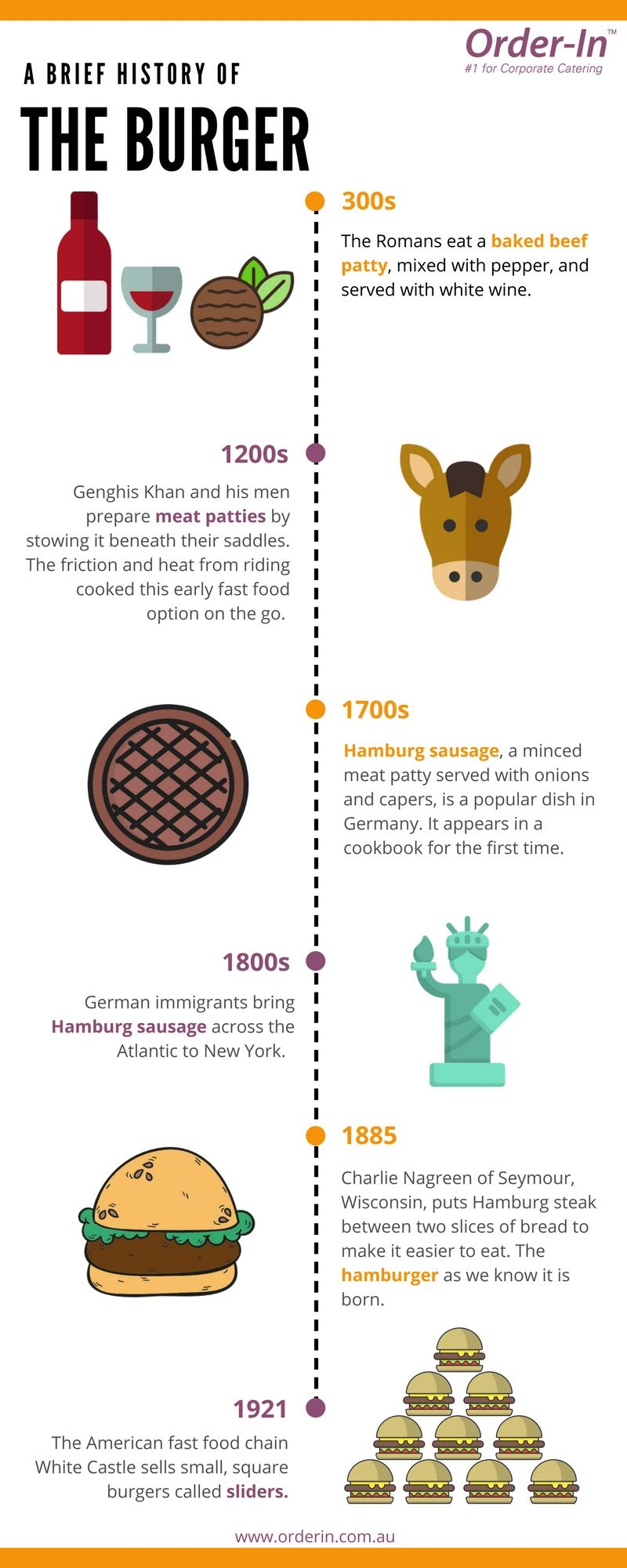 The Brief History Of The Burger #infographic
