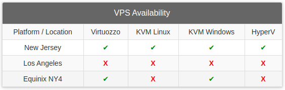 InterServer VPS availability.