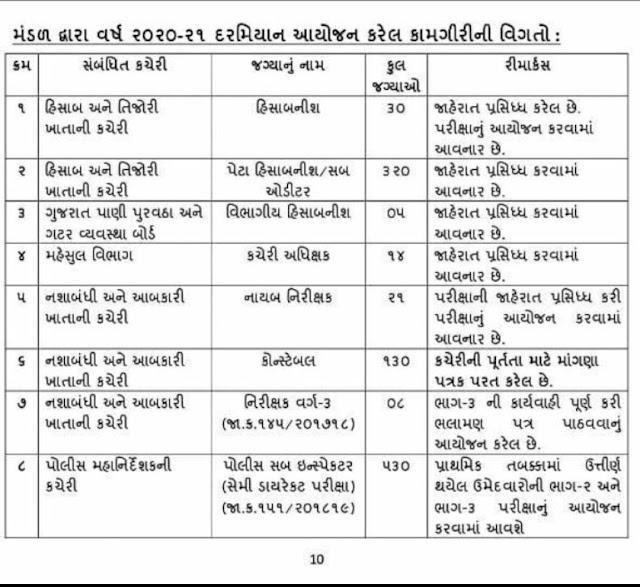 GSSSB Exam Calendar 2020-21