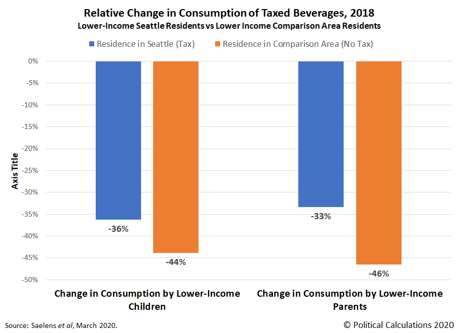 Relative Change in Consumption of Taxed Beverages, 2018