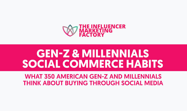 The behavior of Gen Z and Millennials with Social Commerce