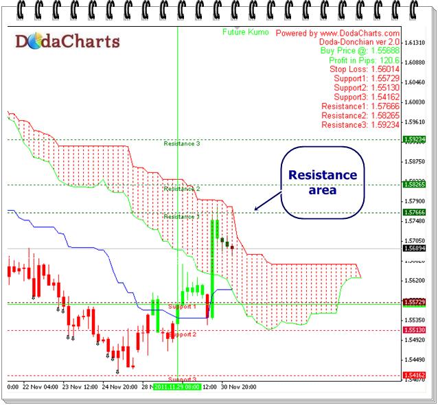 GBPUSD Technical Chart