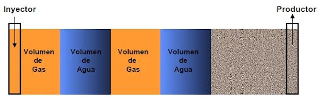 El proceso AGA o WAG por sus siglas en inglés (Inyección Alternada de Agua y Gas) combina los procesos de Inyección de Agua e Inyección de Gas logrando una real sinergia en cuanto a las bondades de ambos métodos. Consiste en la inyección sucesiva y alternada de volúmenes específicos de agua y gas desde el inyector hacia los pozos productores.