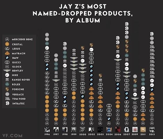 (Musique) On peut voir les marques les plus citées par Jay Z dans ses albums