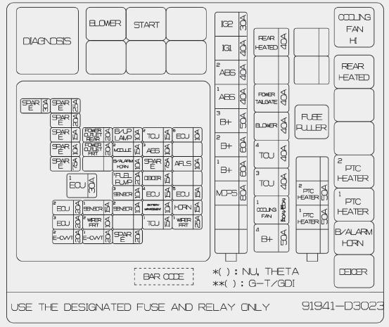 Fuse Box: 2019 Hyundai Tucson Fuse Panel Diagram