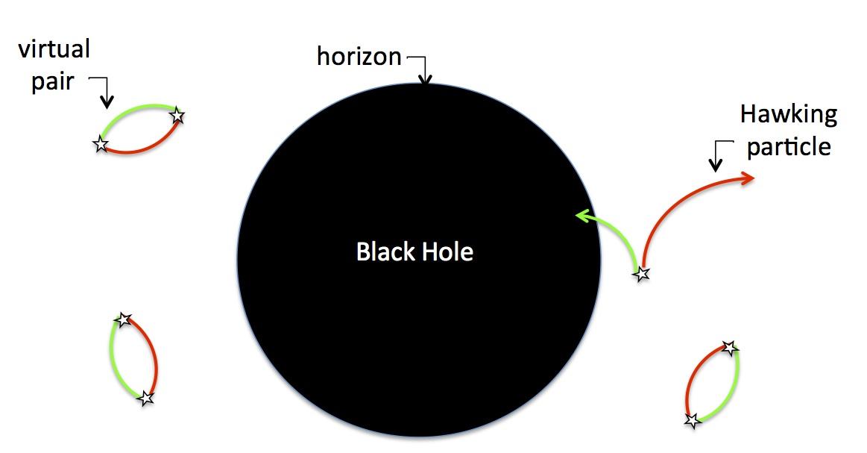 Hawking Radiation Explained - Eureka Sparks