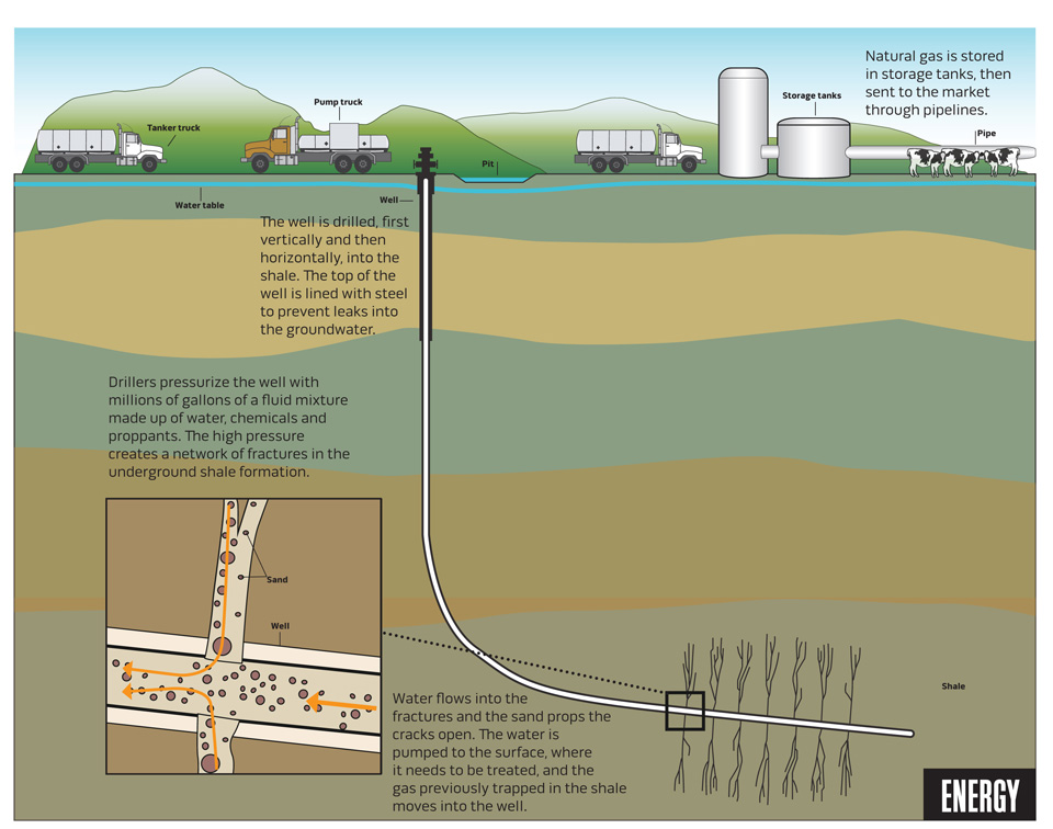 Where Natural Gas Come From