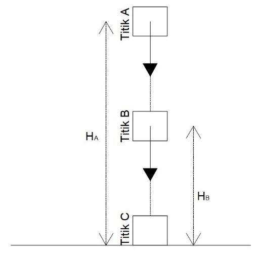 Konsep Energi dalam Fisika
