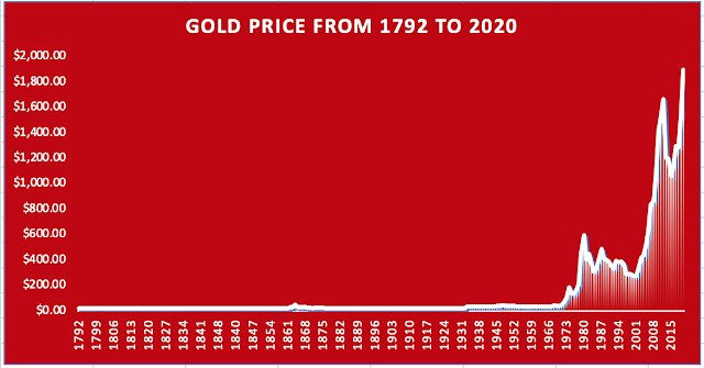 Graph of gold price from 1792 to 2020