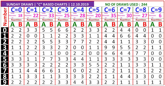Kerala Lottery Winning Number Trending and Pending C based AB chart  on 06.10.2019
