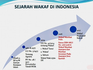 Mengenal Wakaf, Investasi Dunia Akhirat Yang Paling Kekal dan Istimewa