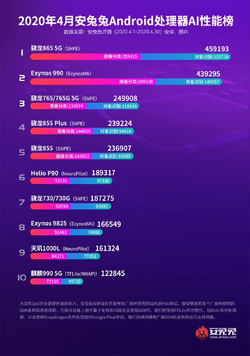 AnTuTu's list of Top-performing SoCs based on AI performance