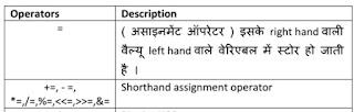 operator in java in hindi