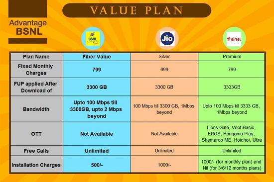 BSNL Fiber Value plan Comparison Chart with Jio Silver and Airtel Premium Plans