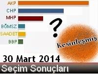 30+mart+2014+netleşen+seçim+sonuçları+grafiği
