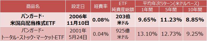 バンガード・米国高配当株式ETF、バンガード・トータル・ストック・マーケットETFの平均年次リターン(NAV)比較