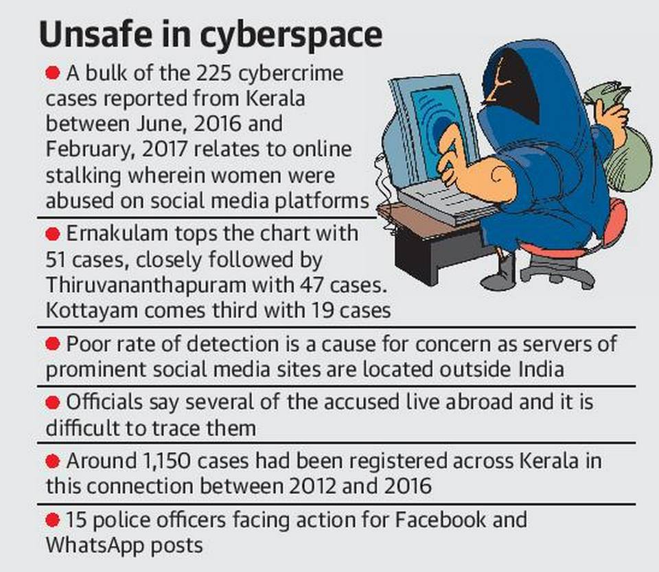 TYPES OF CYBERCRIME