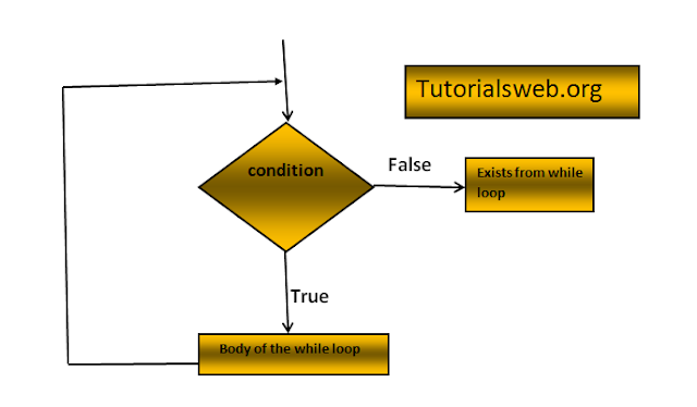 Flow chart diagram of Java while loop