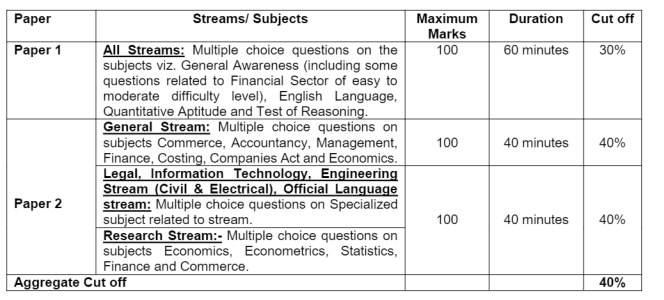 Phase 1 Exam Pattern and Syllabus SEBI Assistant Manager Jobs