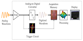 A simplified block diagram of a digital oscilloscope