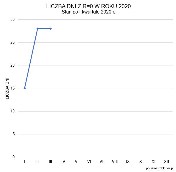 Wykres 2. Liczba dni bez plam w I kwartale 2020 roku. Kolejno: styczeń 15 dni, luty i marzec po 28 dni. Dla porównania w roku ubiegłym pierwszy kwartał zapisał się następująco: styczeń - 16 dni, luty 28 dni i marzec 15 dni. Oprac. własne