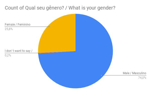 Gráfico com o gênero dos fãs: 25,8% mulheres, 74% homens e 0,2% não quiseram dizer.